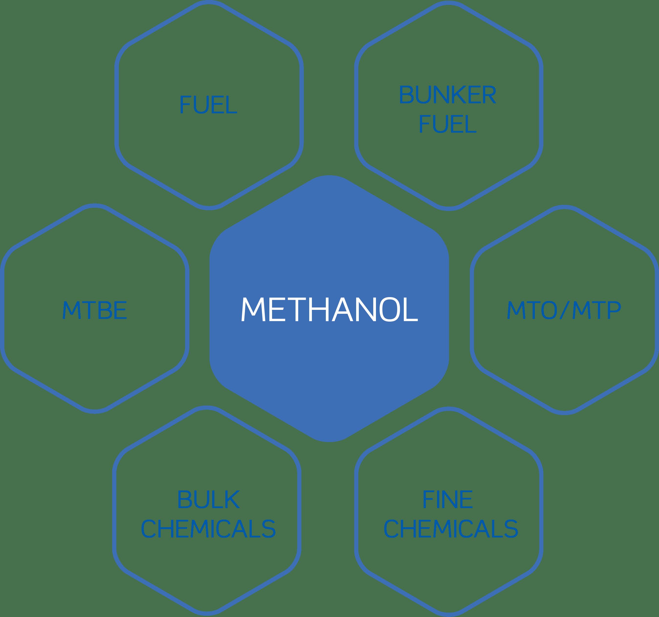 Image result for methanol