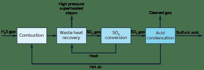 Sulfur-management-1.png