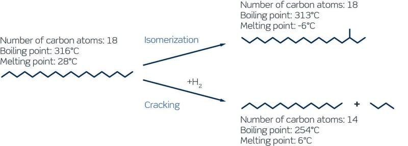 Catalytic dewaxing reaction pathways