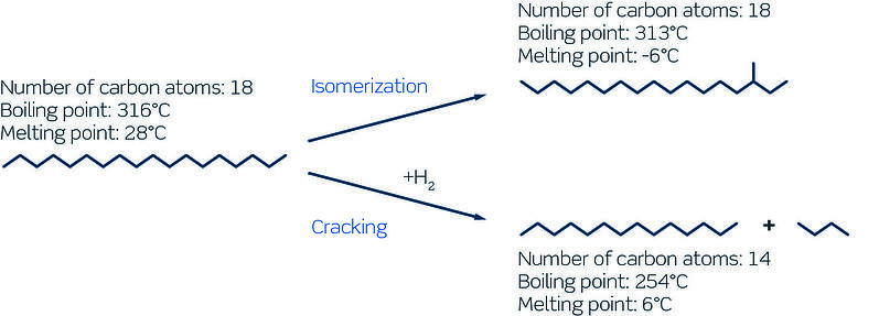 Catalytic dewaxing reaction pathways