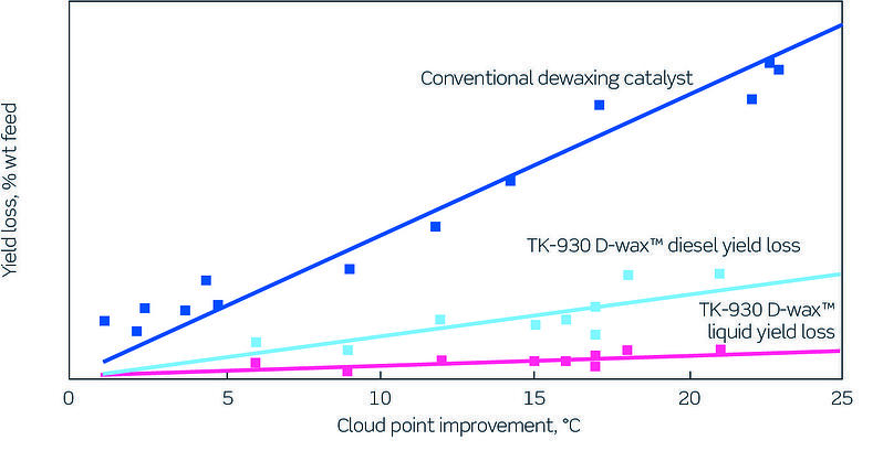 TK-930 D-wax vs traditional dewaxing